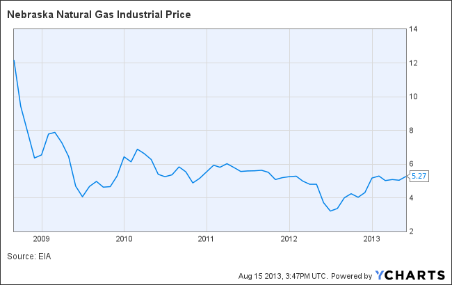 Nebraska Natural Gas Industrial Price Chart