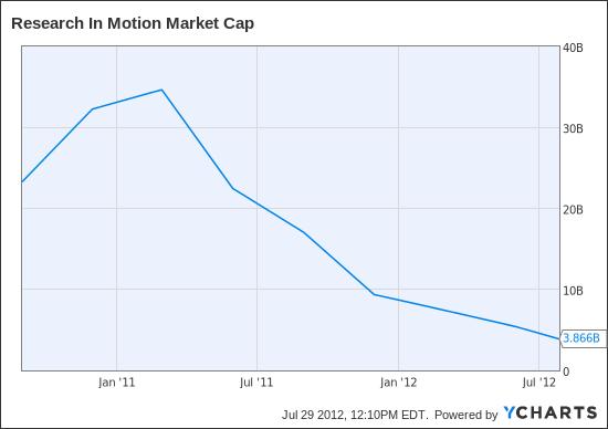 RIMM Market Cap Chart
