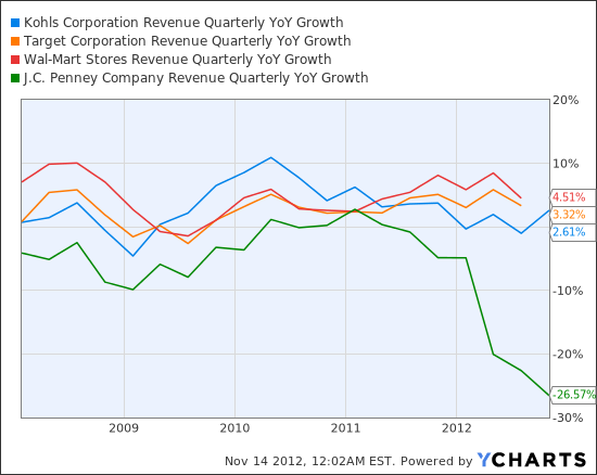 KSS Revenue Quarterly YoY Growth Chart