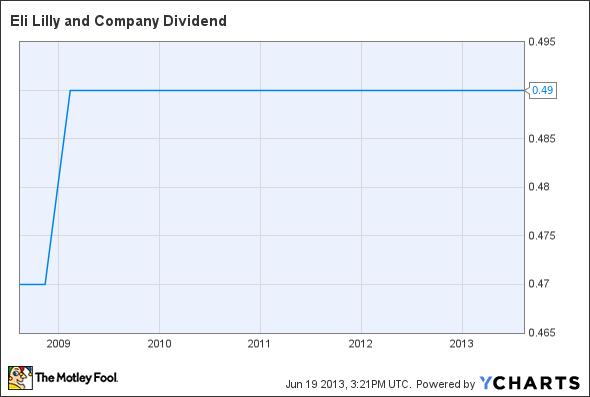 LLY Dividend Chart