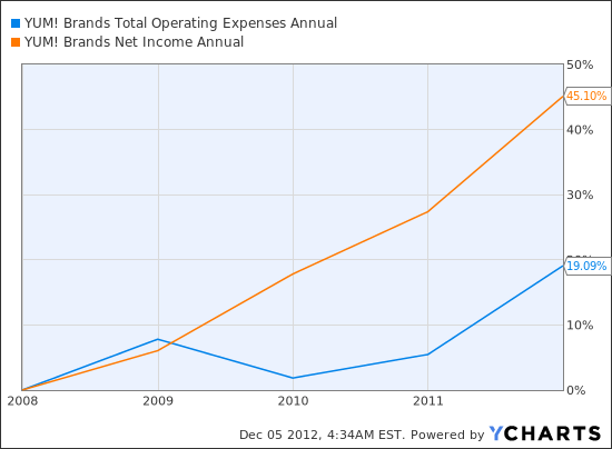 YUM Total Operating Expenses Annual Chart