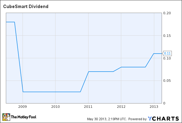 CUBE Dividend Chart