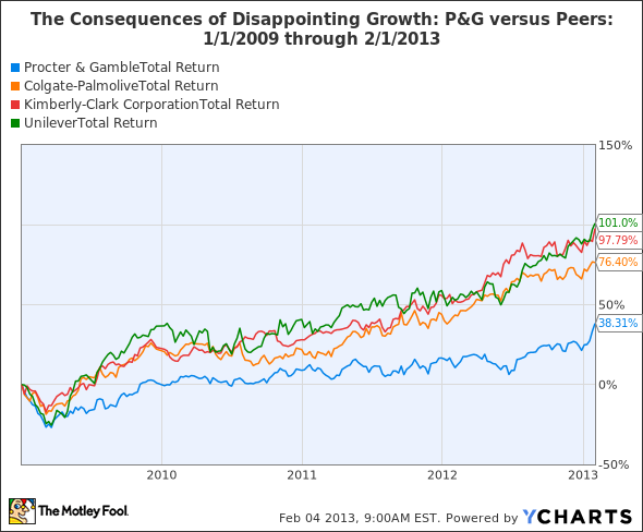 Procter & Gamble Stock Quote The Procter & Gamble Company Pg On Track Or Adrift  Insider