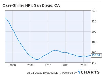 Case-Shiller HPI: San Diego, CA Chart