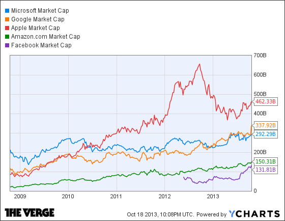 How Google's record stock high compares to other tech giants - The ...
