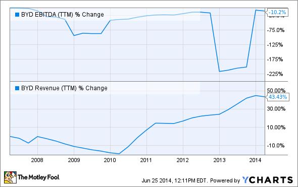 BYD EBITDA (TTM) Chart