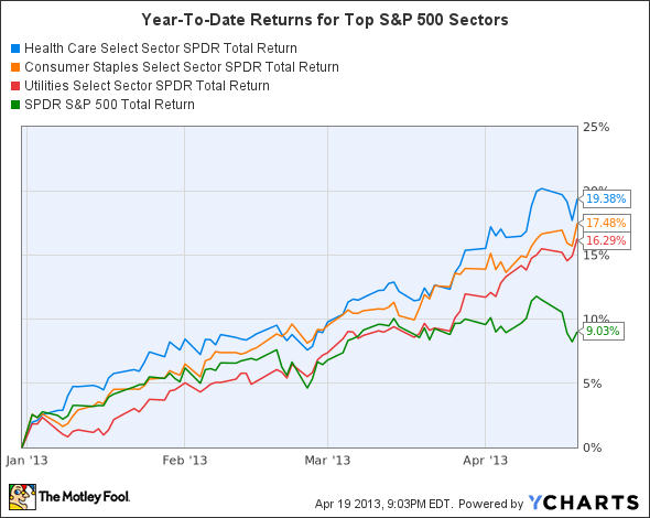 XLV Total Return Price Chart