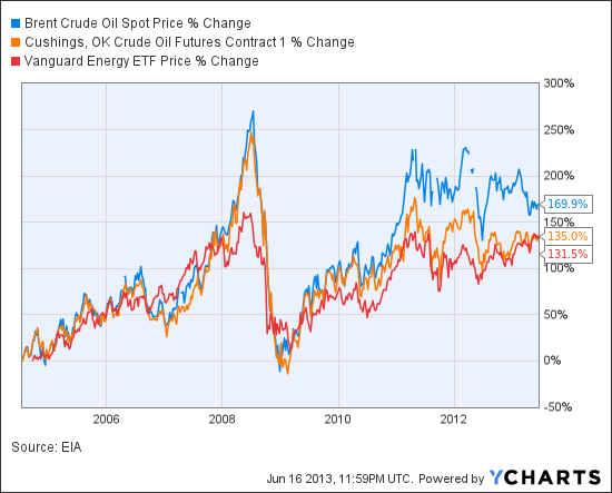 Timber prices chart erkal jonathandedecker com