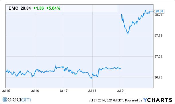 EMC Price Chart