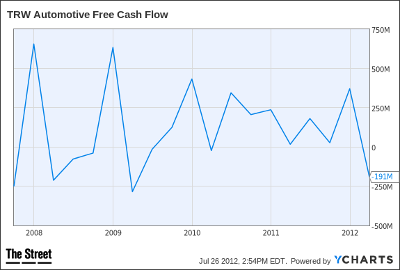 TRW Free Cash Flow Chart