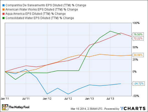 SBS EPS Diluted (TTM) Chart