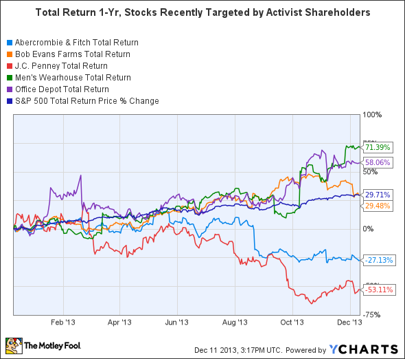 ANF Total Return Price Chart