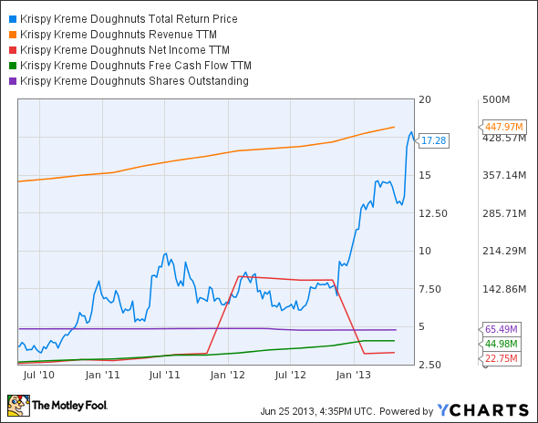 KKD Total Return Price Chart