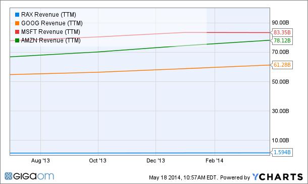 RAX Revenue (TTM) Chart
