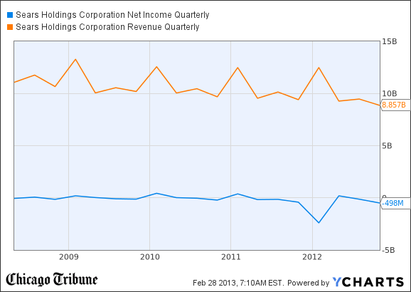 SHLD Net Income Quarterly Chart