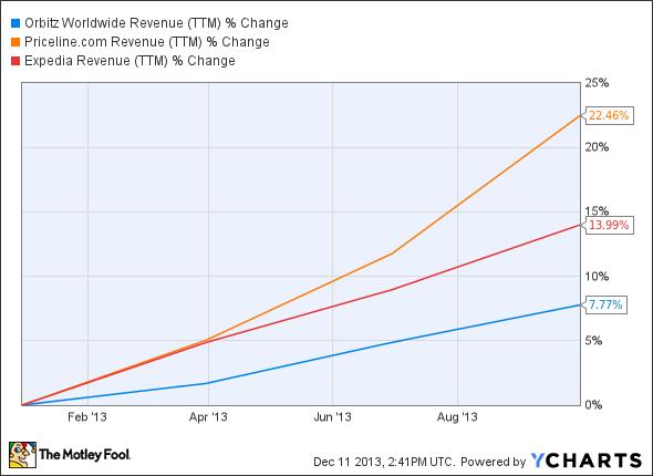 OWW Revenue (TTM) Chart