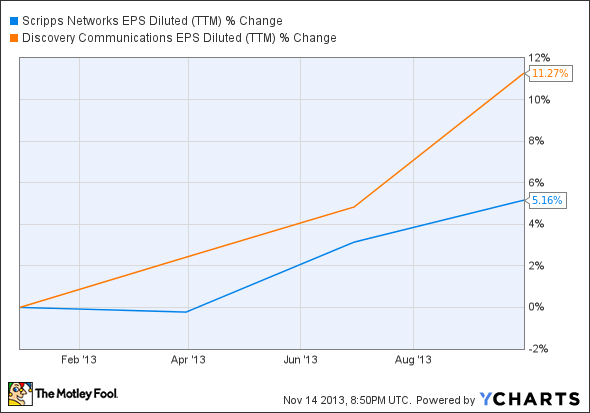 SNI EPS Diluted (TTM) Chart