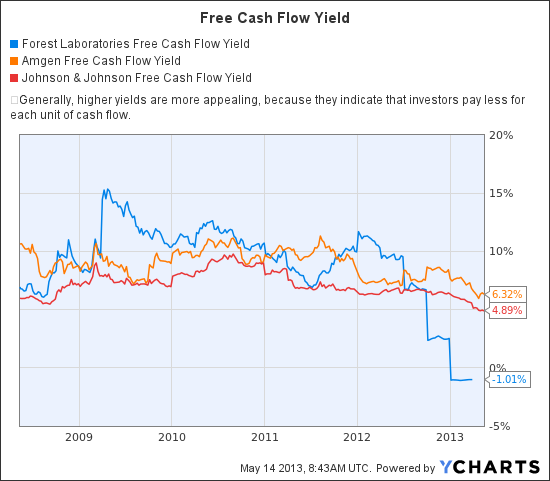 FRX Free Cash Flow Yield Chart