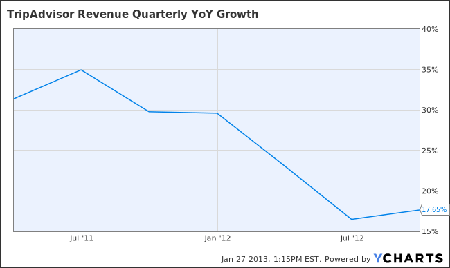 TRIP Revenue Quarterly YoY Growth Chart