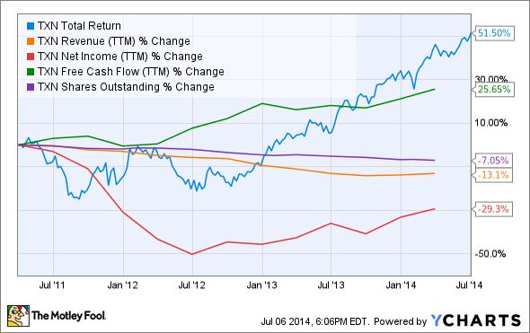TXN Total Return Price Chart