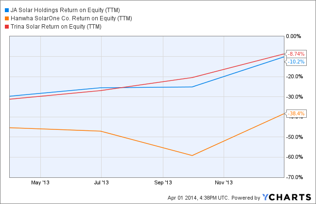 JASO Return on Equity (TTM) Chart