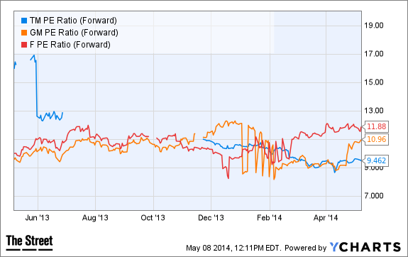 TM PE Ratio (Forward) Chart