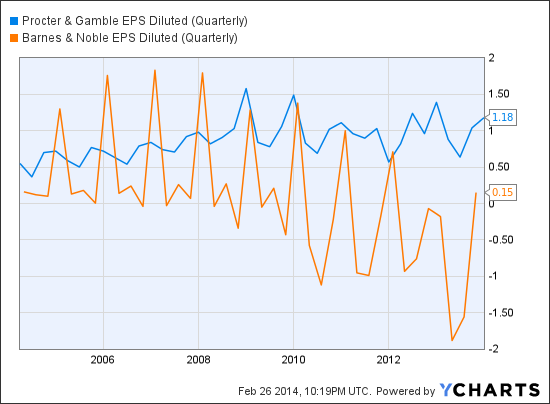 PG EPS Diluted (Quarterly) Chart