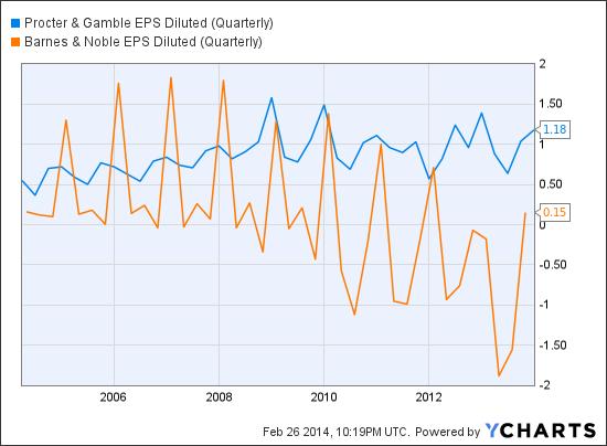 Challenging Buffett's 10-Year Bet