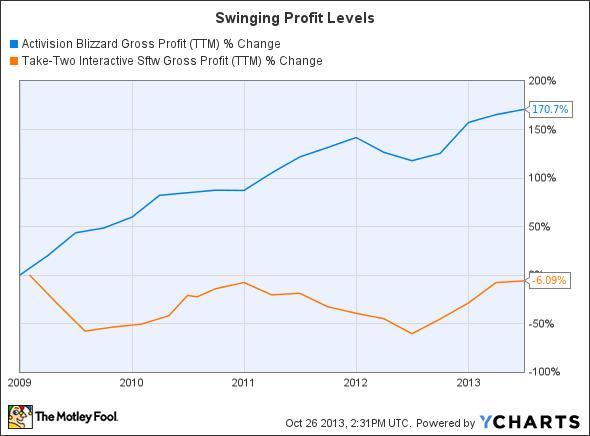 ATVI Gross Profit (TTM) Chart