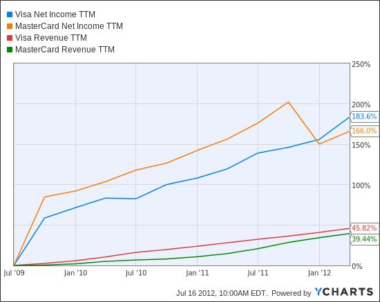 V Net Income TTM Chart