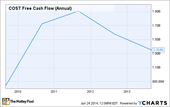 COST Free Cash Flow (Annual) Chart