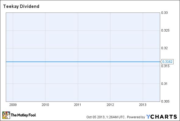TK Dividend Chart