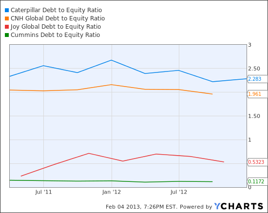 CAT Debt to Equity Ratio Chart