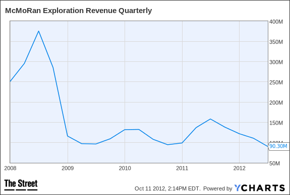 MMR Revenue Quarterly Chart