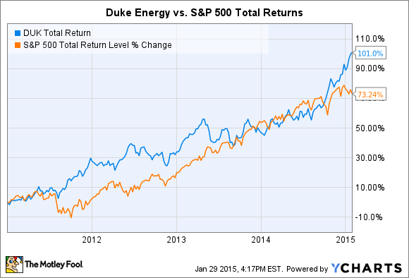 Duke Energy Stock Quote New Duke Energy Stock Has Doubled Since It Broke Up With Coal But Is