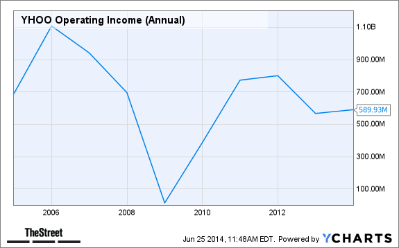 YHOO Operating Income (Annual) Chart