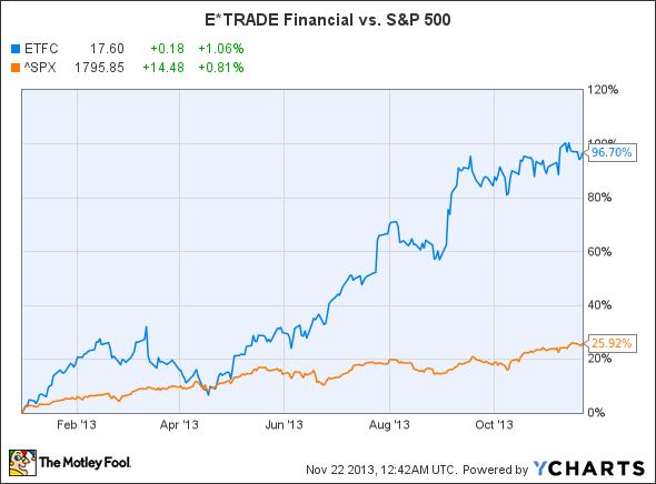 ETFC Chart