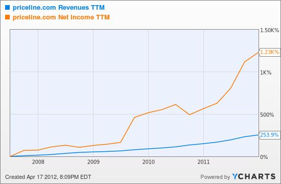 PCLN Revenues TTM Chart