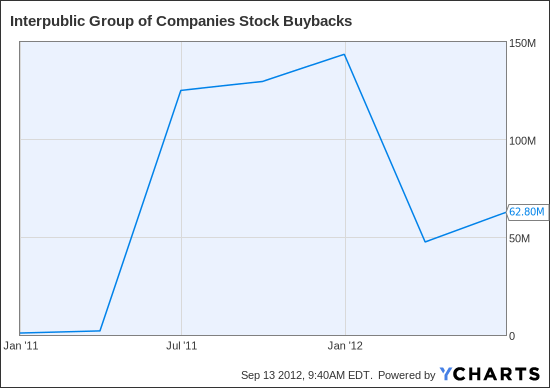 IPG Stock Buybacks Chart