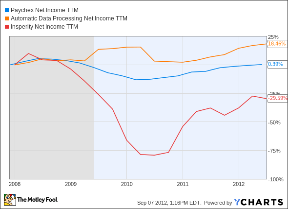 PAYX Net Income TTM Chart