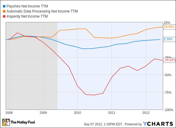 PAYX Net Income TTM Chart