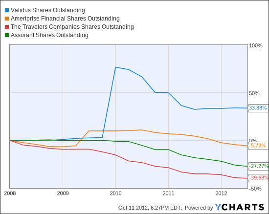 VR Shares Outstanding Chart