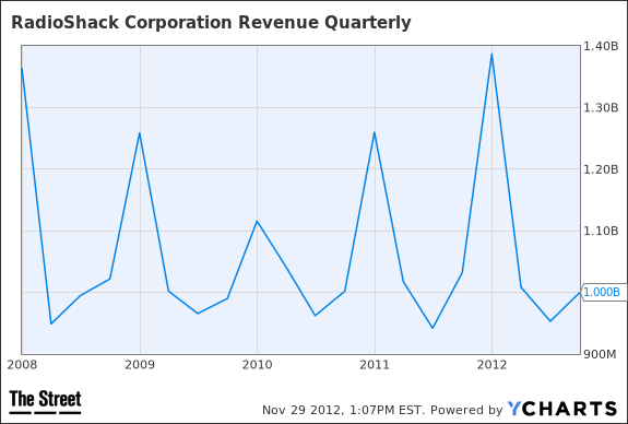RSH Revenue Quarterly Chart