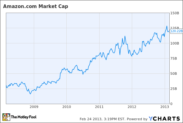 AMZN Market Cap Chart