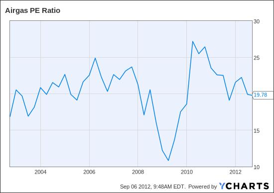 ARG PE Ratio Chart