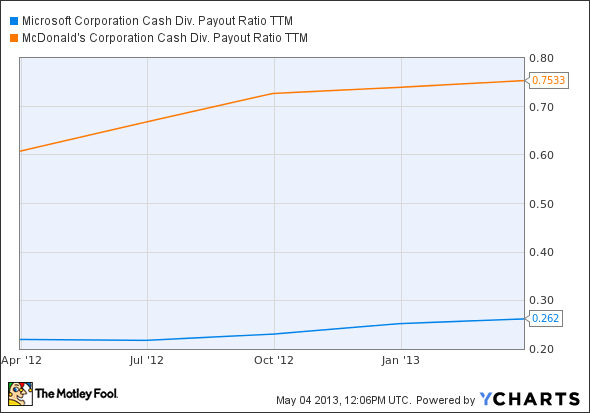MSFT Cash Div. Payout Ratio TTM Chart