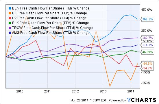 BEN Free Cash Flow Per Share (TTM) Chart