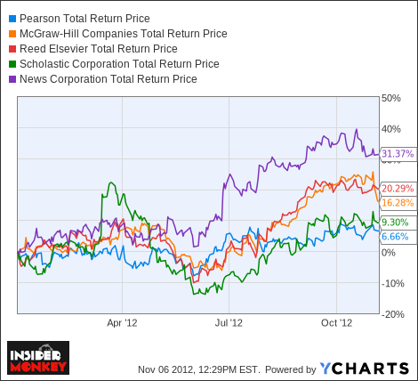 PSO Total Return Price Chart