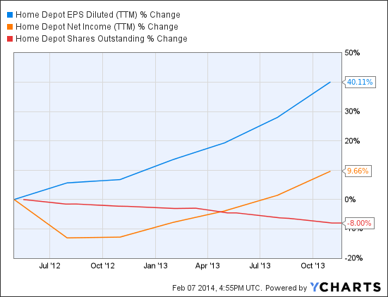 HD EPS Diluted (TTM) Chart