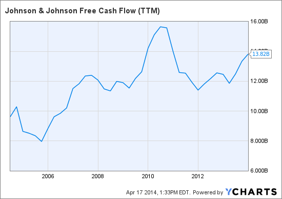 JNJ Free Cash Flow (TTM) Chart
